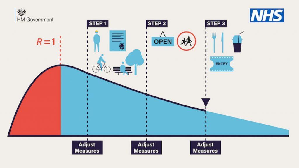 Roadmap reliant on covid19 KPI of R