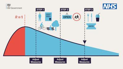 Roadmap of covid19 K{I